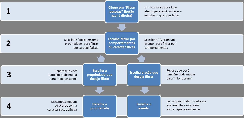 dito_plataforma_marketing_social_segmentacao_clientes_passo-a-passo_4
