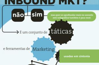 Você sabe o que é e como fazer Inbound Marketing?