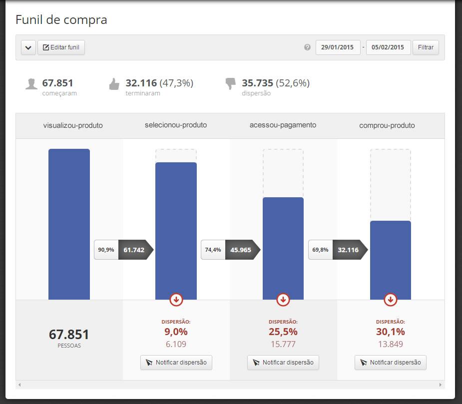 dito_tutorial_funis_dispersao_funil_de_compra_ecommerce