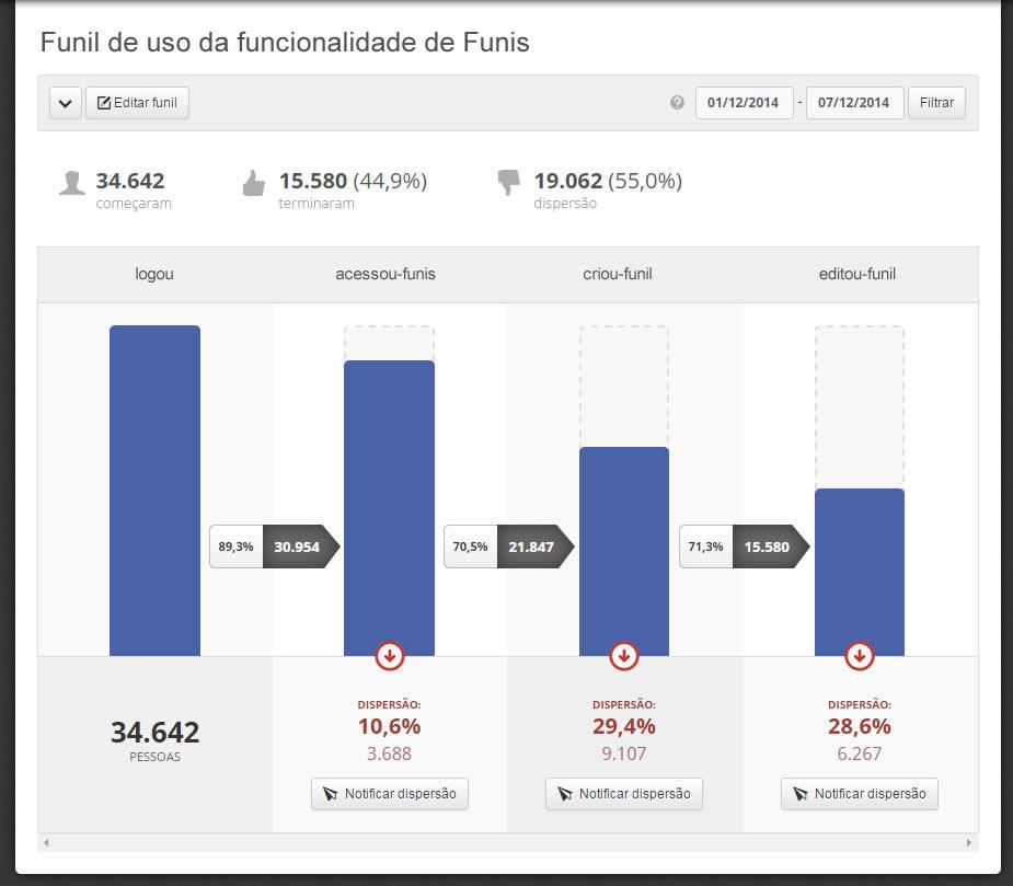 dito_tutorial_funis_dispersao_funil_novo_usuario_saas_tecnologia