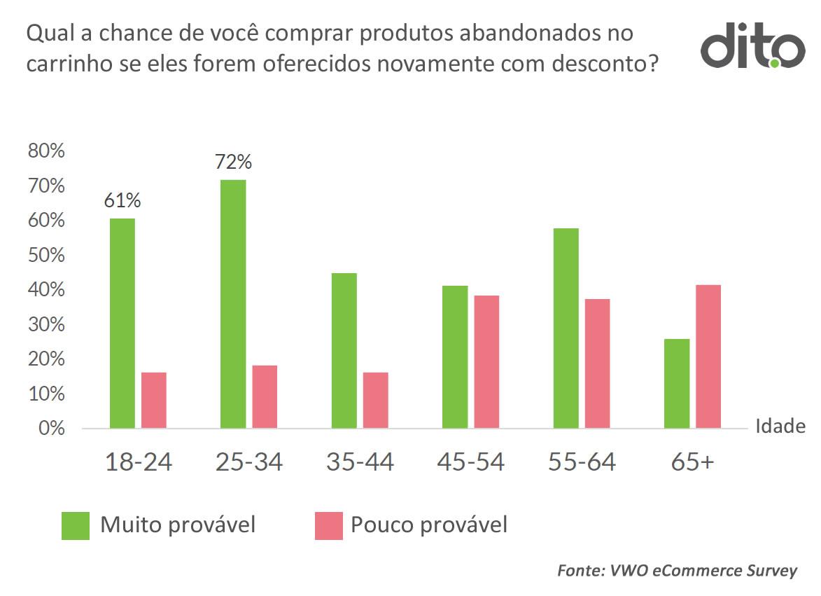 chance de recuperar_abandono_de_carrinho_oferecendo_desconto_pesquisa_dito_blog