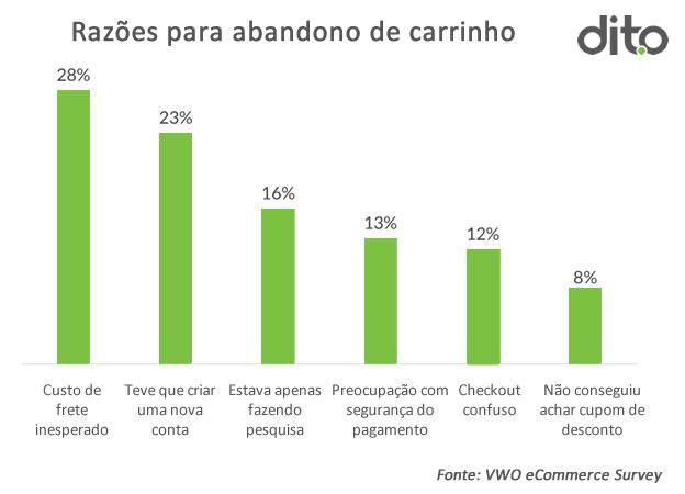 principais_razoes_para_abandono_de_carrinho_pesquisa_dito_blog