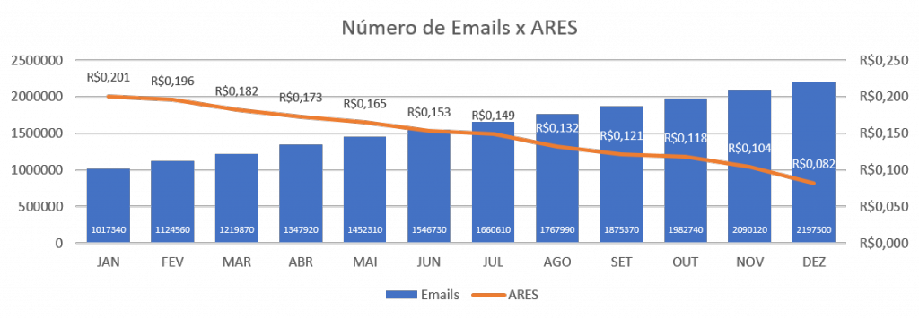 emails-ares_dito-eficiencia-marketing