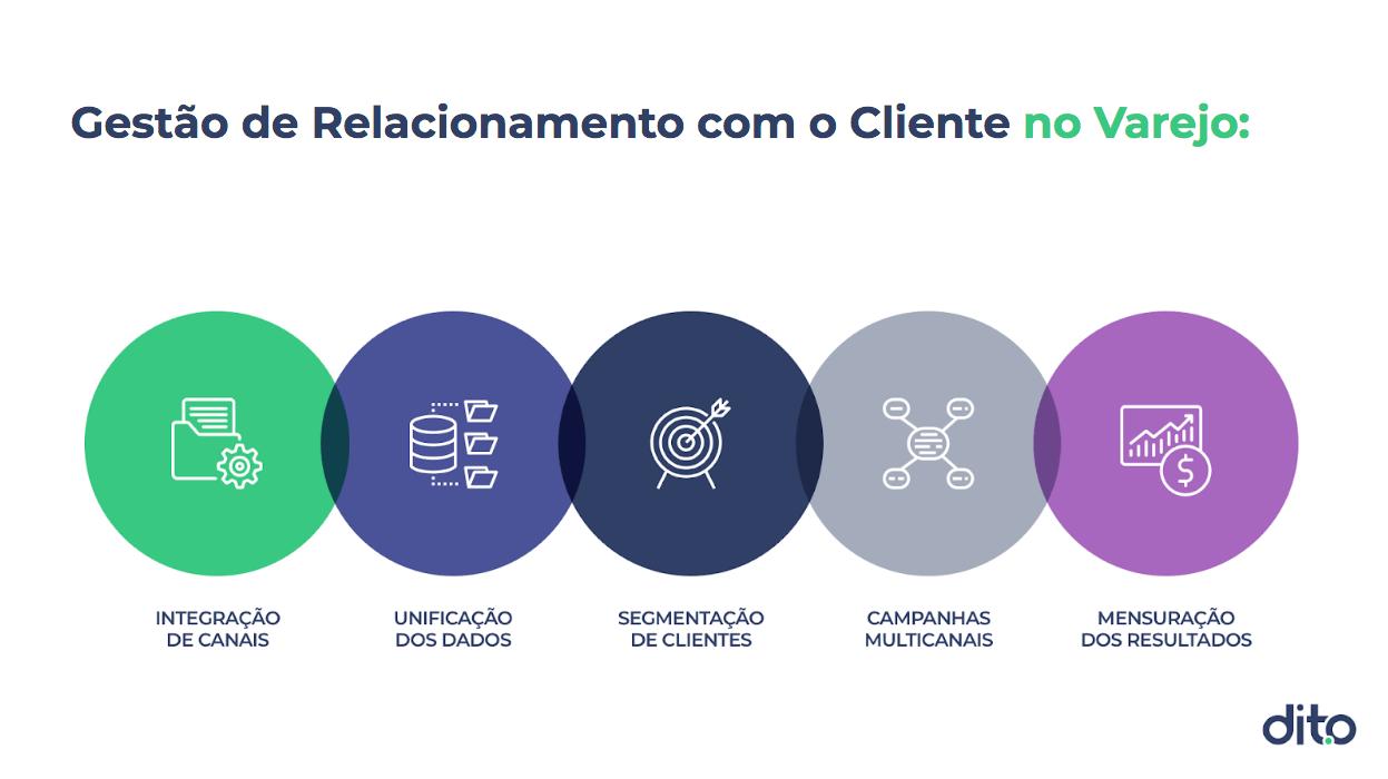 Integração de canais, unificação dos dados, segmentação de clientes, campanhas multicanais, mensuração dos resultados.