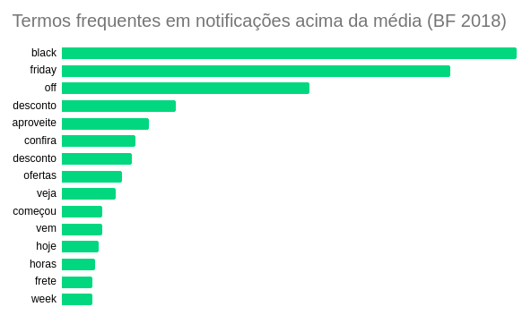 Aumente as taxas de abertura dos e-mails na Black Friday