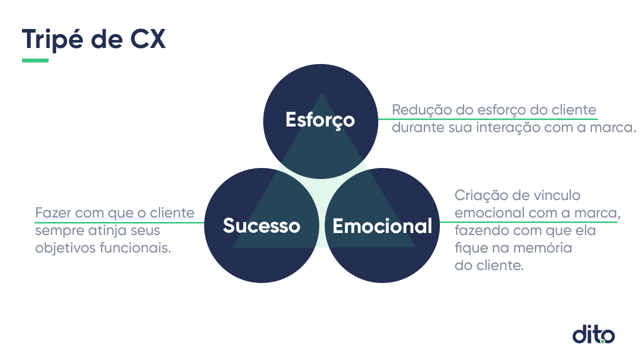 Tripé de Customer Success